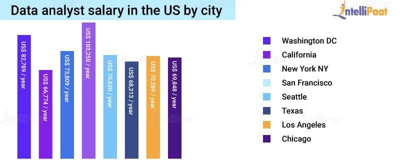 Data analyst salary in the US by city